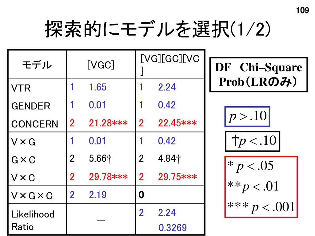探索的にモデルを選択(1/2) DF Chi–Square Prob(LRのみ) モデル [VGC] [VG][GC][VC] VTR